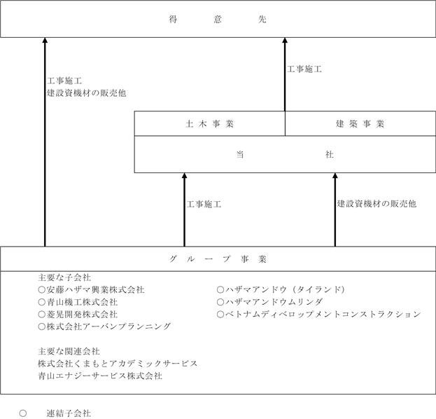 株価 安藤 ハザマ